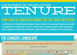 Average Employee Tenure in American Companies
