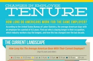 Average Employee Tenure in American Companies