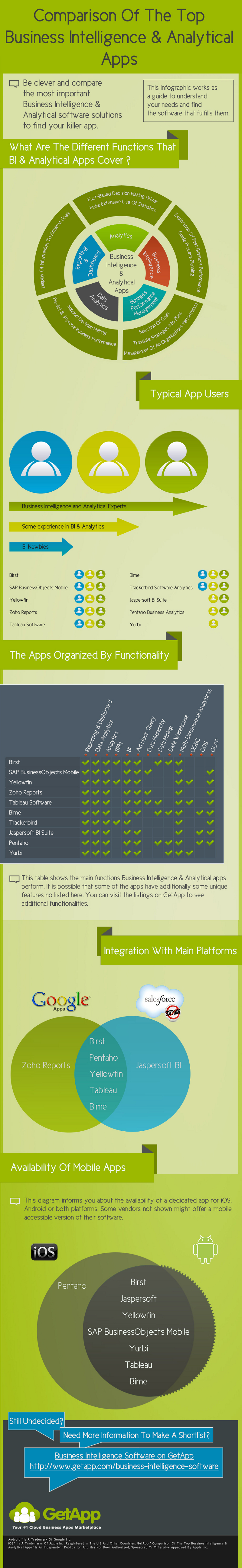 Business-Intelligence-Apps