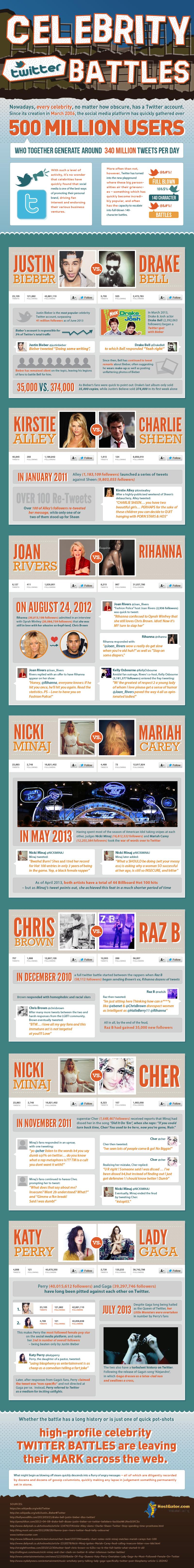 Celebrity-Twitter-Fights