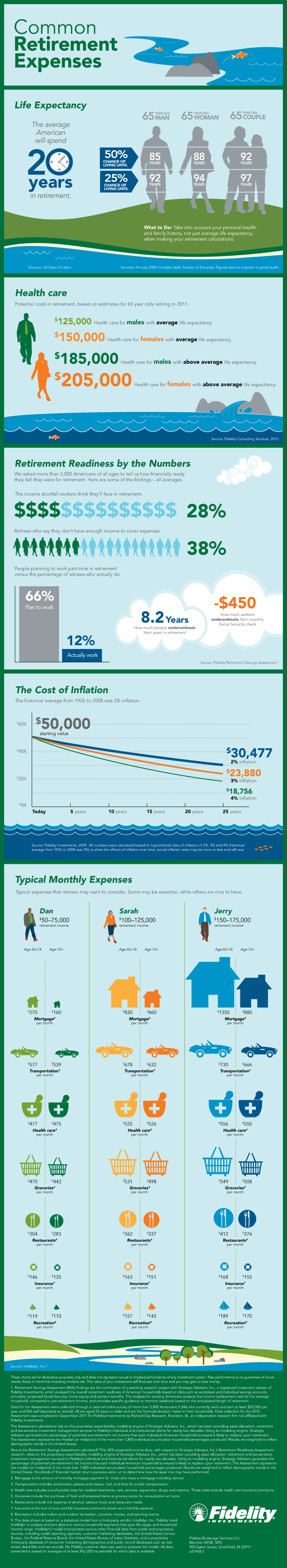 Common Expenses During Retirement