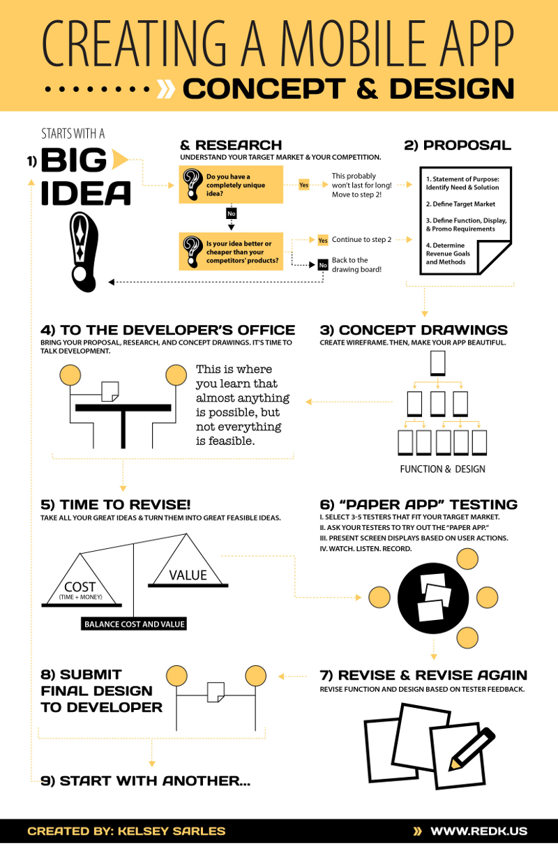 How To Create A Smartphone App From Idea To Development. Garden Window For Sale Advertise Online Cheap. Diario La Verdad Venezuela Solar Panel Leases. Offline Marketing Strategies Nj Tax Lawyer. The Art Institute Of North Carolina. Cleaning Up Your Credit Report. Medicare For Low Income Finding A Domain Name. Tableau Software Careers Gift Shop Pos System. Video Teleconference Services