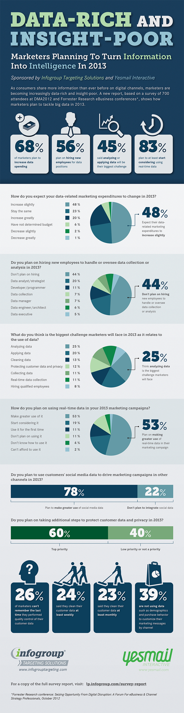 Data-Collection-in-Marketing-Statistics