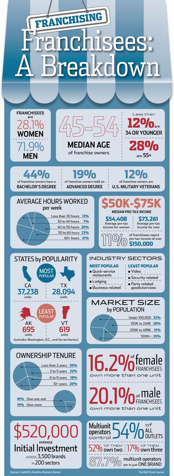 Demographic-Statistics-of-Franchises
