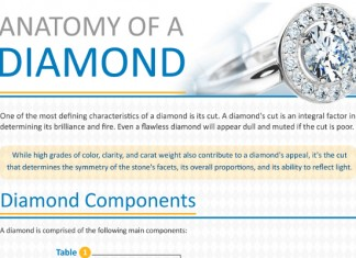 Diamond Cut, Clarity and Color Grade Guide