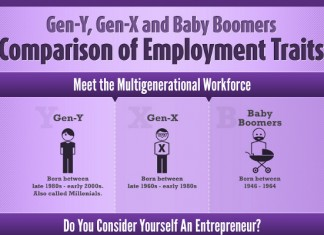 Employment Traits of the Three Primary Generations