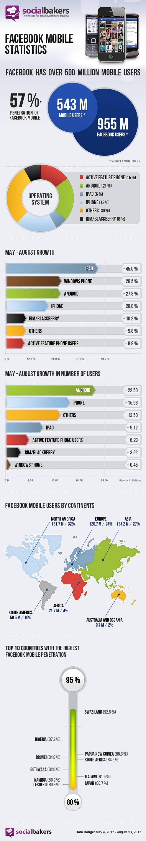 Facebook-Mobile-Statistics
