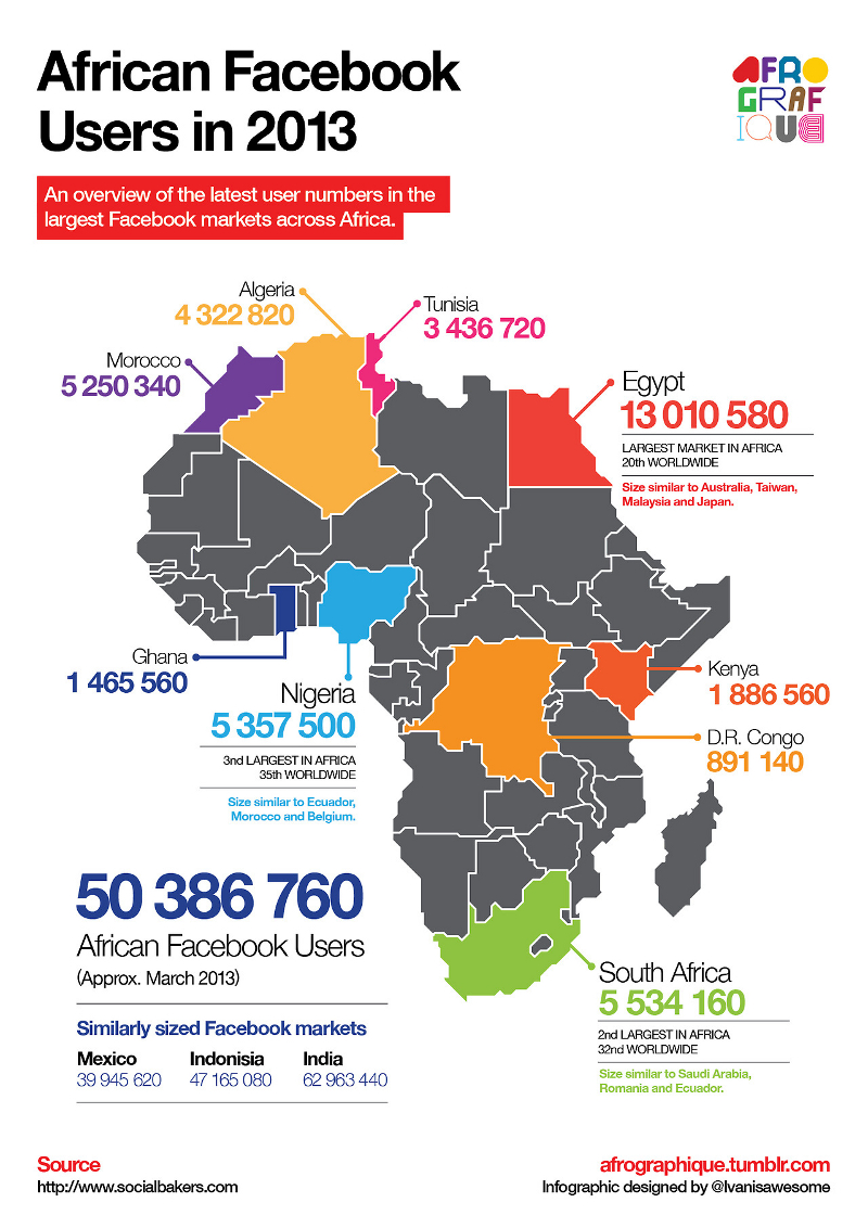 Facebook-Users-in-African-Countries
