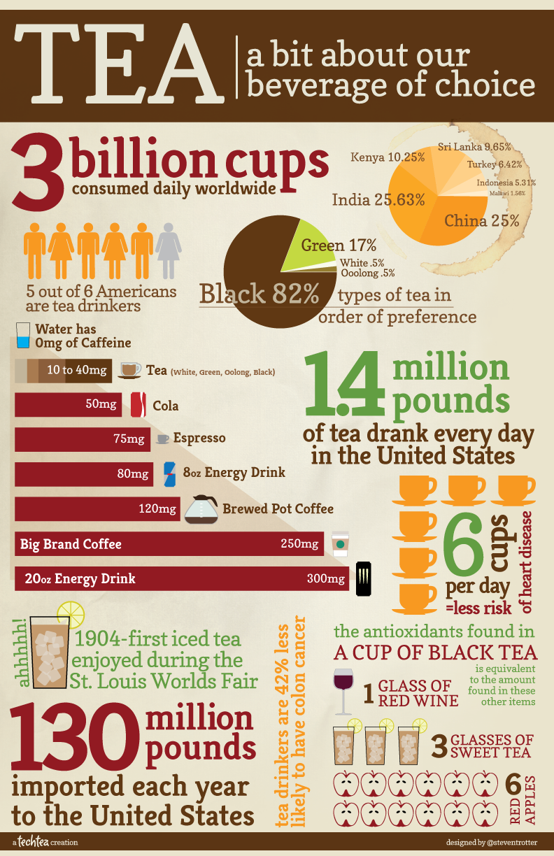 Facts About Drinking Tea