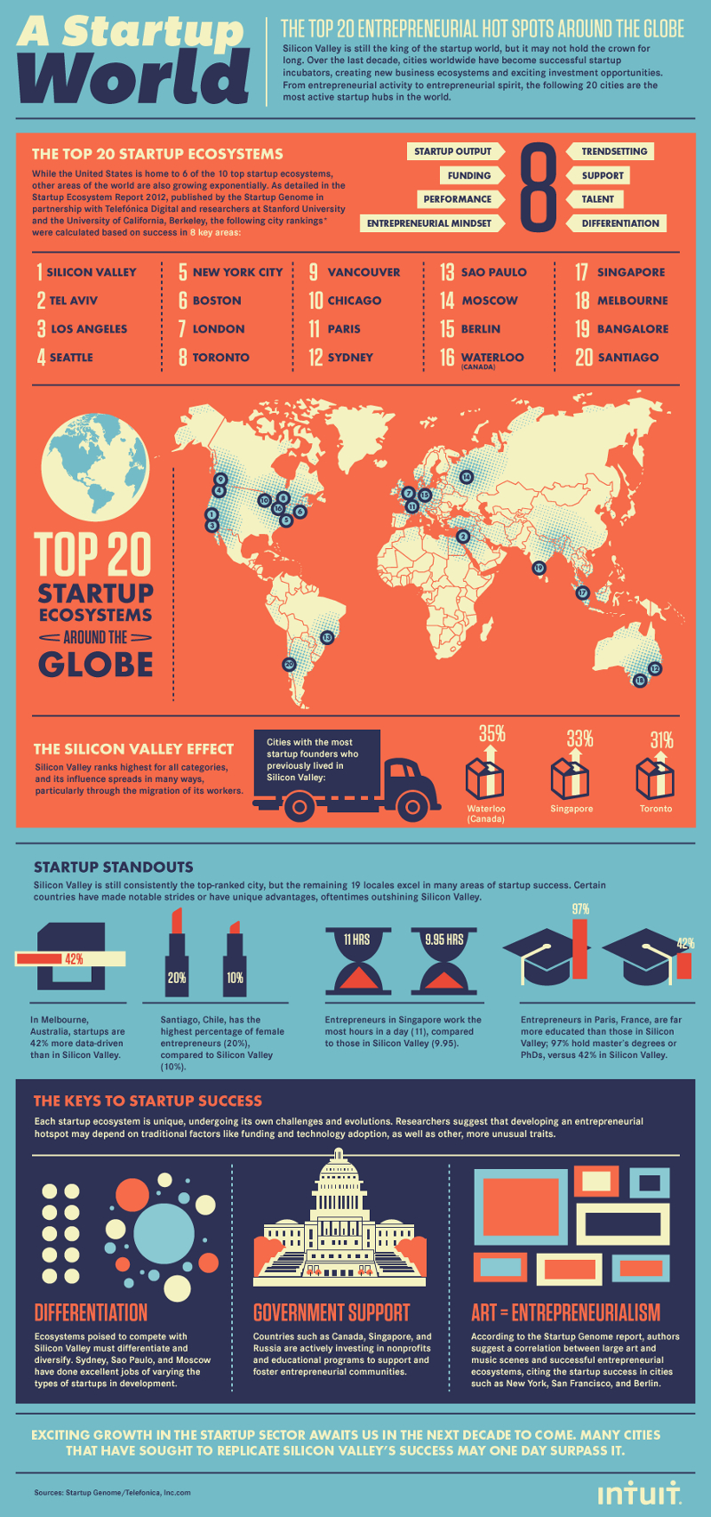 Global-Cities-to-Start-a-Business