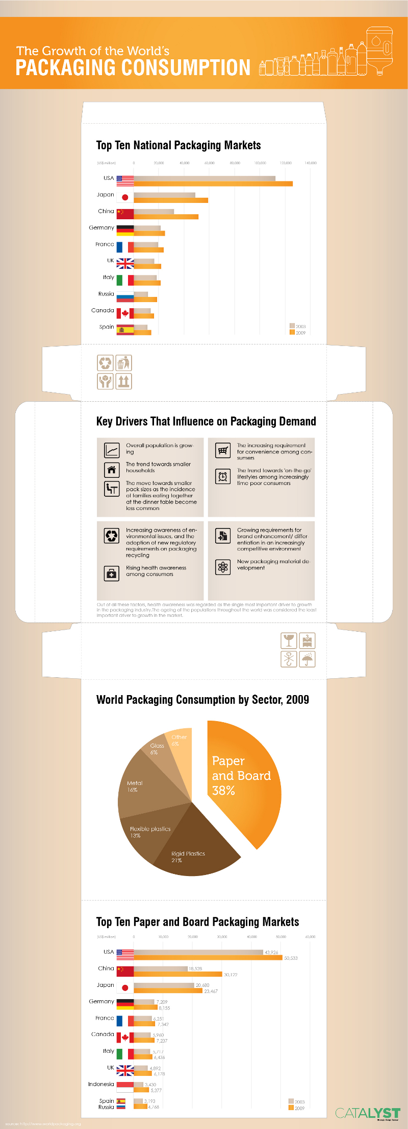 Global Packaging Industry Growth Statistics and Trends