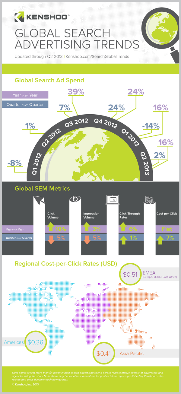 Global-Search-Advertising-Trends