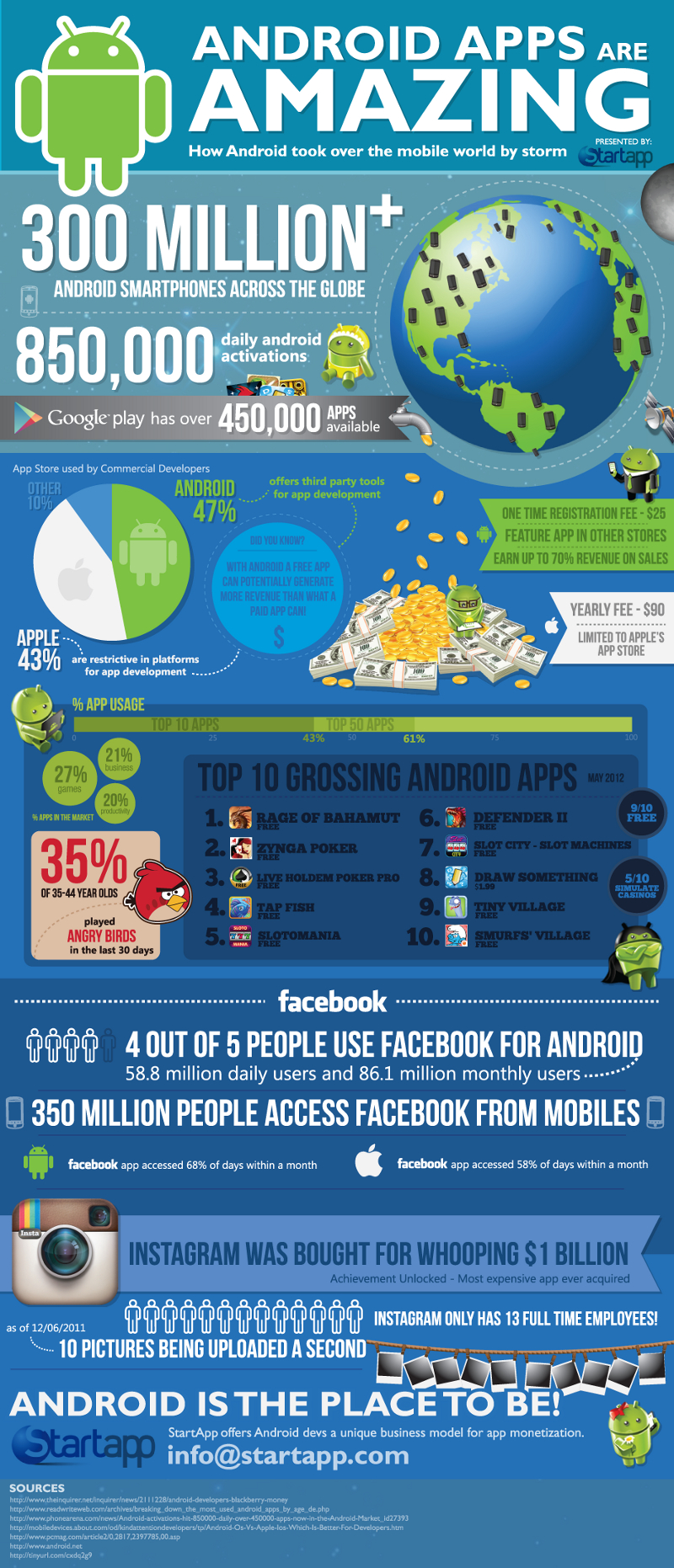 Grossing-Android-Apps