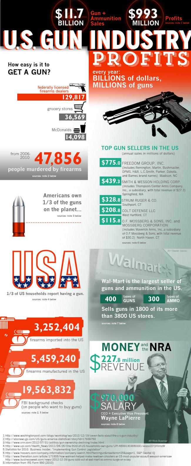 Gun Industry Statistics