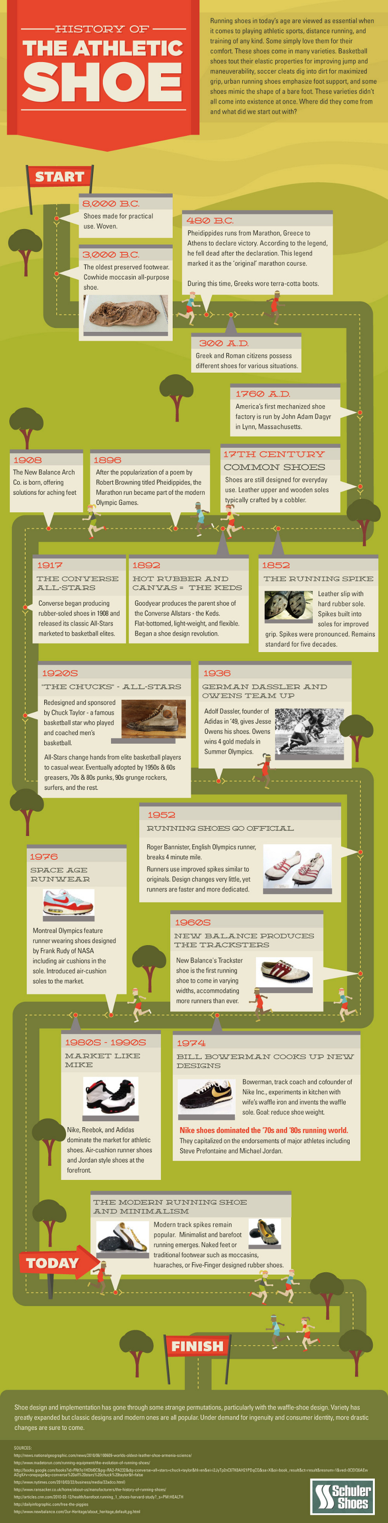 History of Athletic Shoes