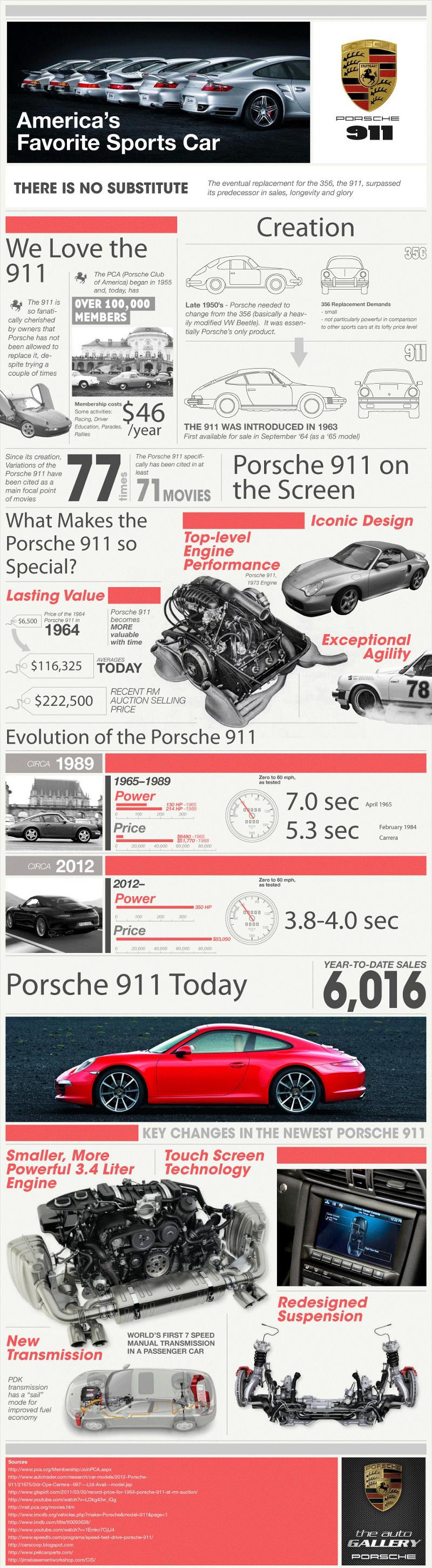 History-of-the-Porsche-911