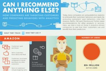 How Companies are Predicting Human Behavior