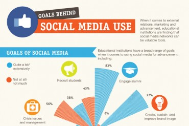 How Social Media is Being Used in Higher Eductation Programs