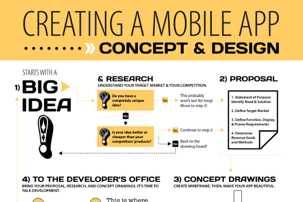 How to Create a Smartphone App from Idea to Development
