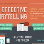 How to Use Storytelling in Your Marketing Message