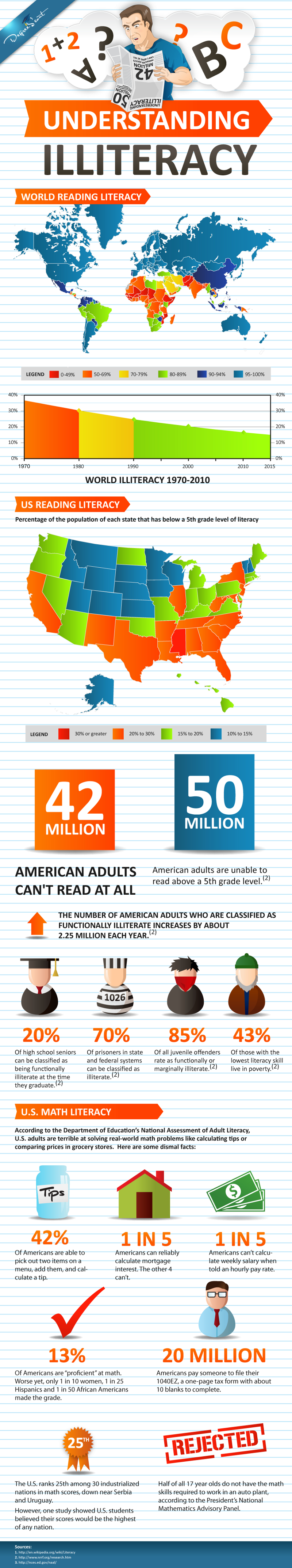 Illiteracy Statistics Worldwide US Literacy Rate and Illiteracy Statistics