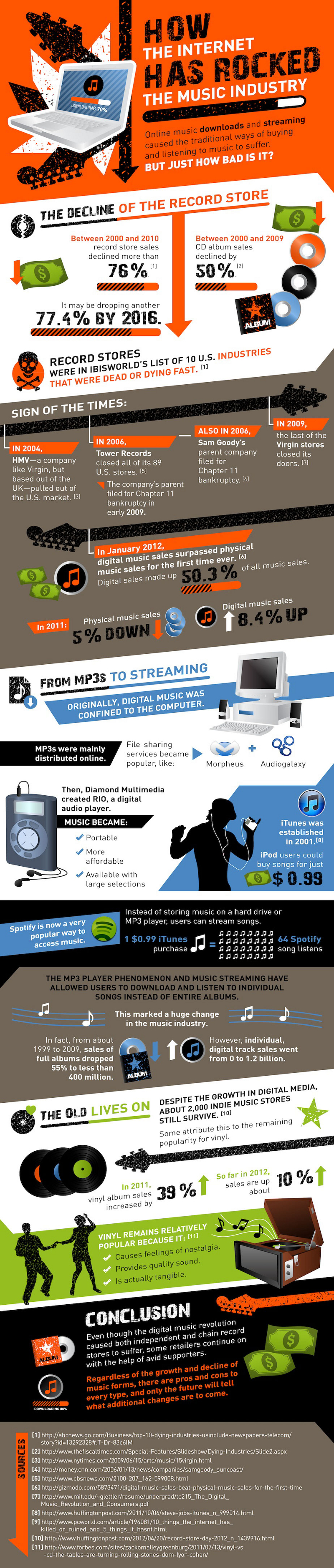 Influence of Internet on Music Industry
