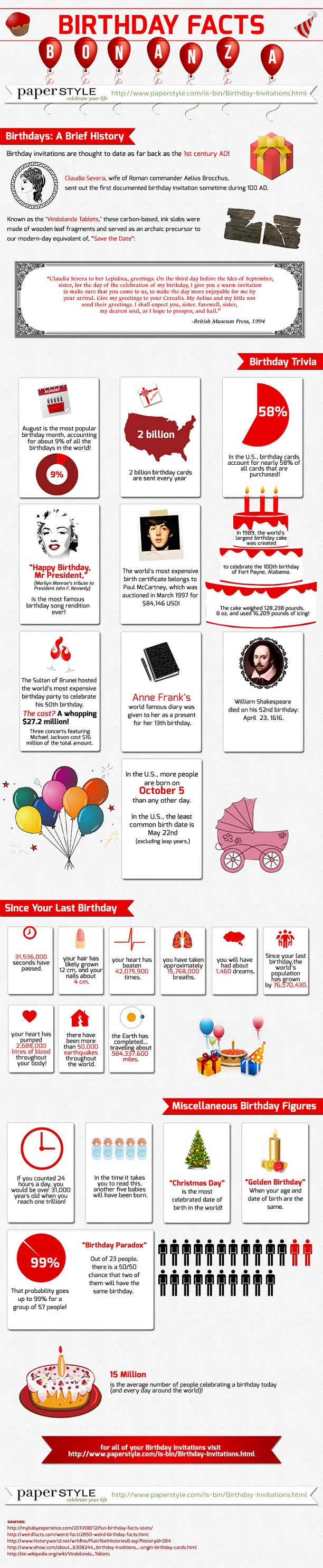 Interesting Birthday Facts