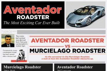 Lamborghini Aventador Roadster  vs. Murcielago Roadster