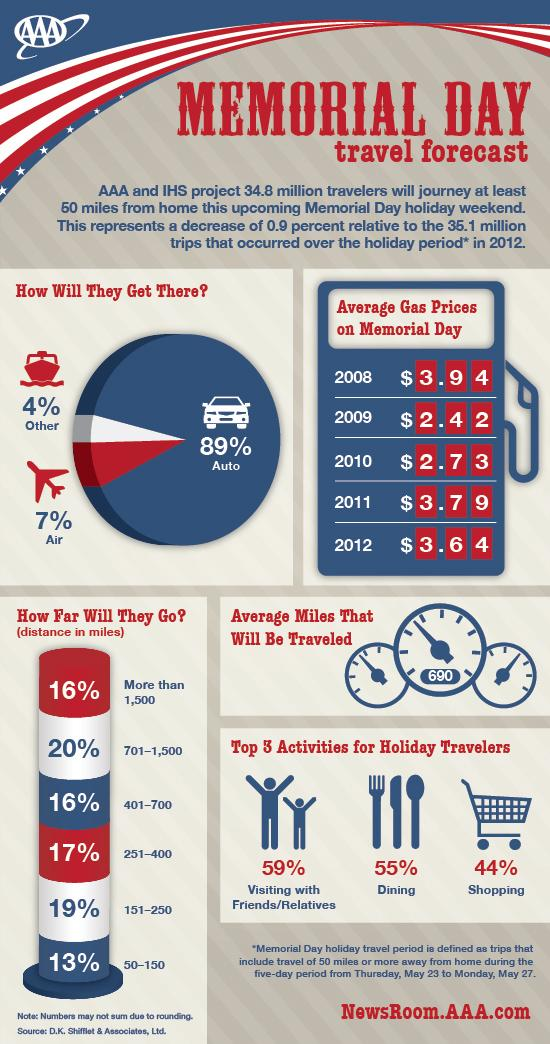 Memorial Day Traveling Statistics