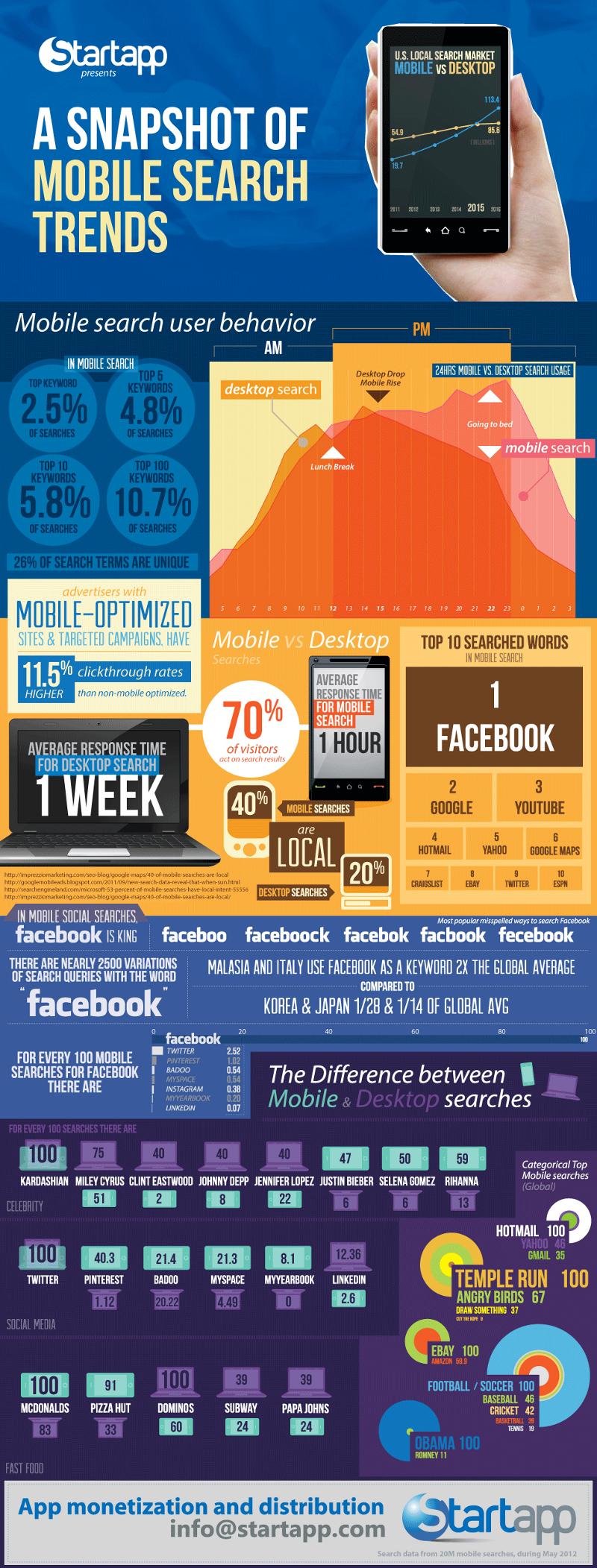 Mobile-Search-Statistics