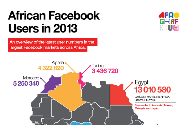 Number of Facebook Users in African Countries