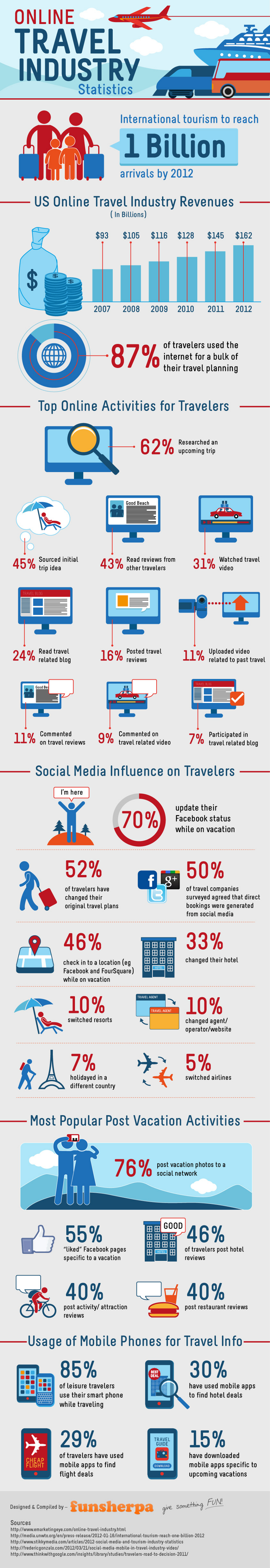 Online Travel Industry Statistics