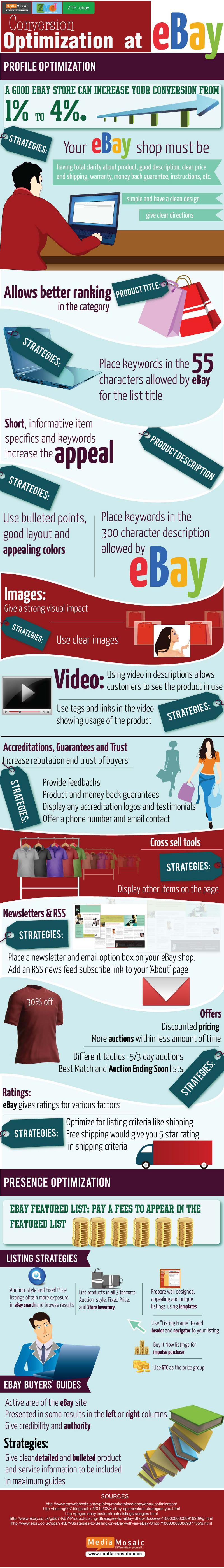 Selling-Optimization-Strategies