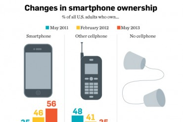 Smartphone User Growth Statistics and Trends