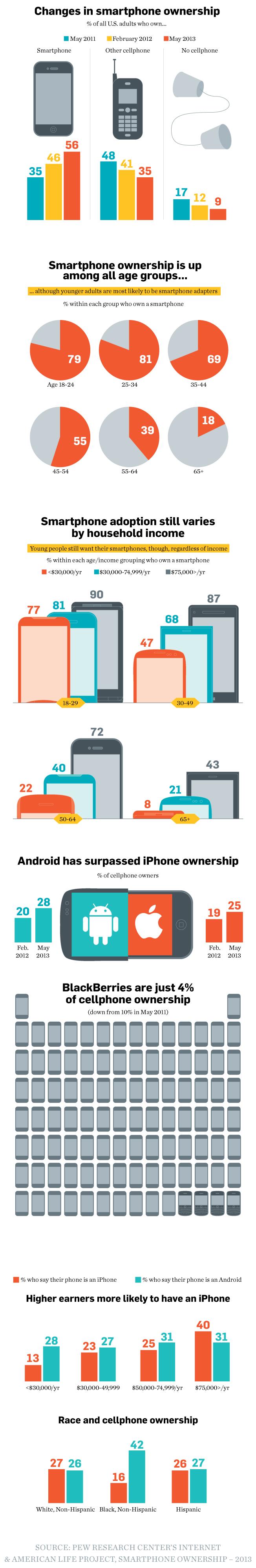 Smartphone-User-Growth-Statistics