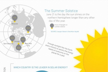 Solar Energy and Solar Power Statistics