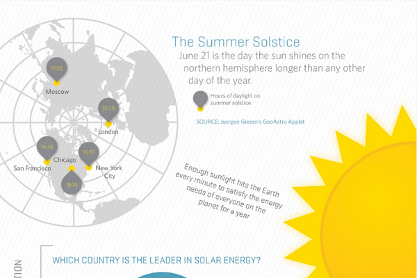 Solar Energy and Solar Power Statistics