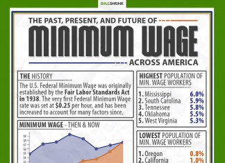 States with the Highest Minimum Wage