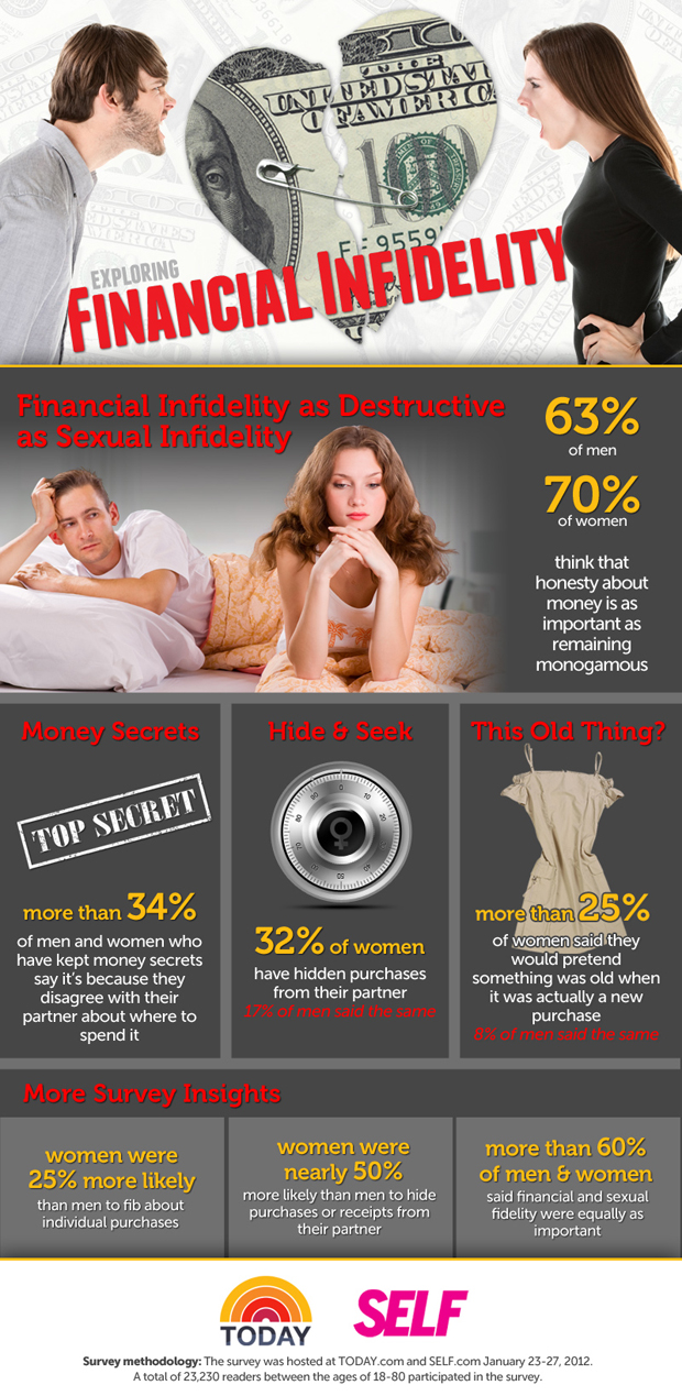 Statistics-on-Financial-Infidelity