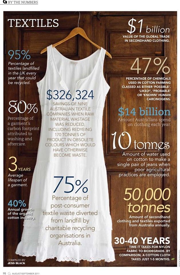 Textile Statistics