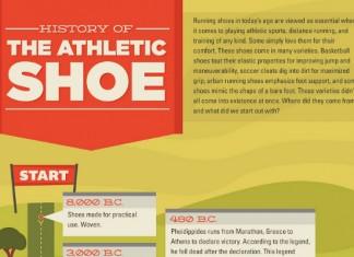 The Latest Nike Sales Statistics