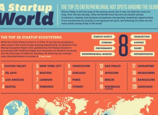 Top 20 Global Cities to Start a Business In