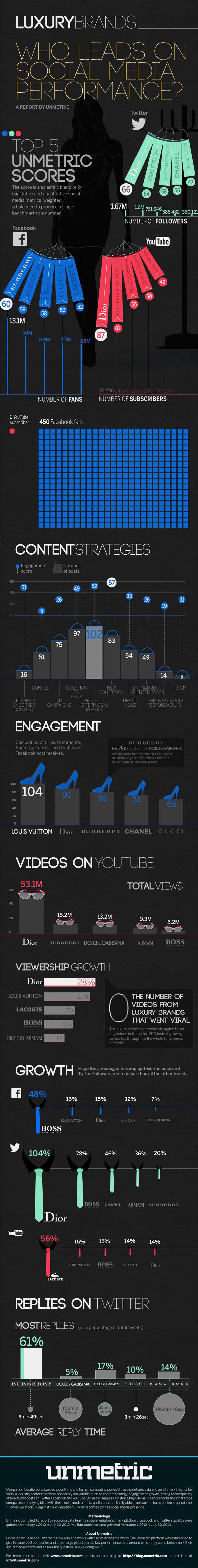 Top Luxury Brands on Social Media