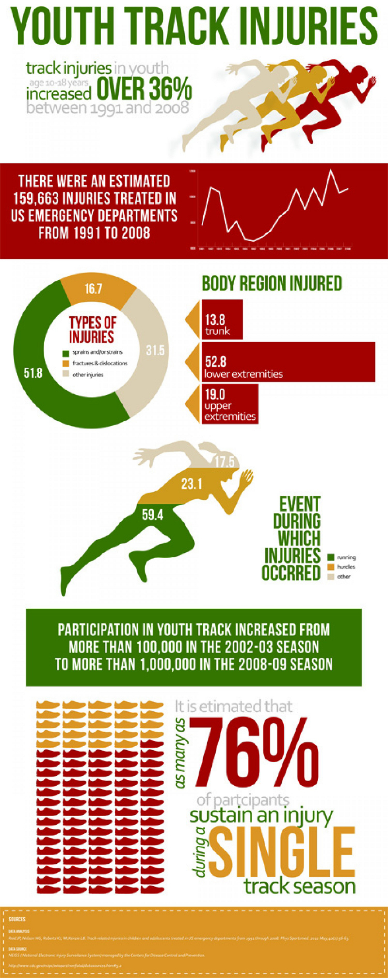 Track Injuries in Youth