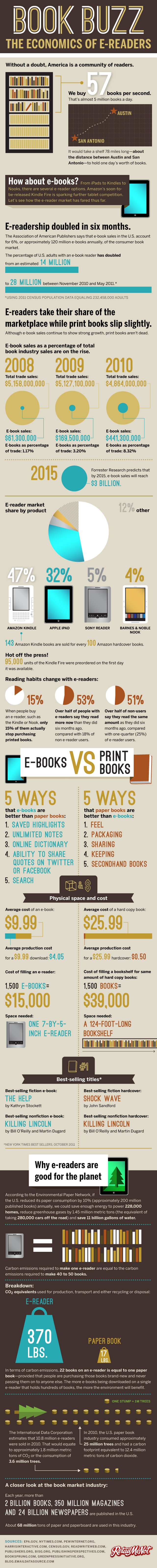 Traditional vs Digital Book Industry