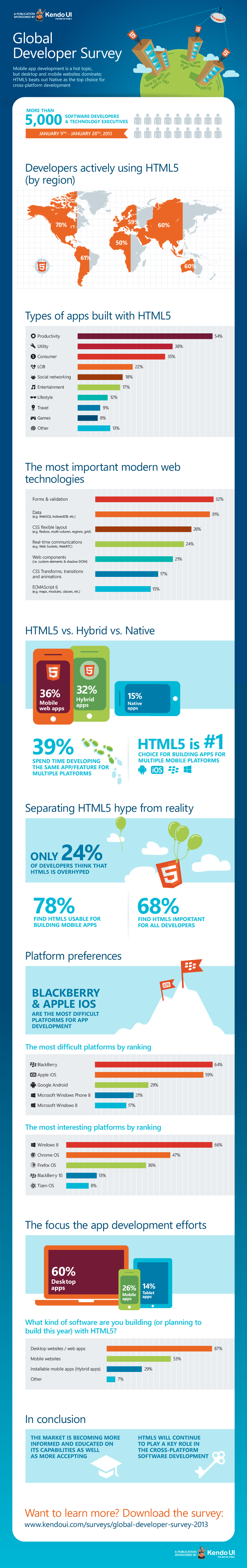 Trends-on-HTML5