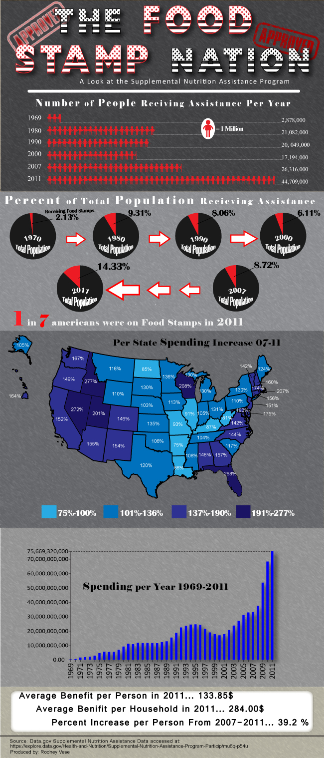 US Food Stamp Statistics Welfare Statistics by Race, State and Payment