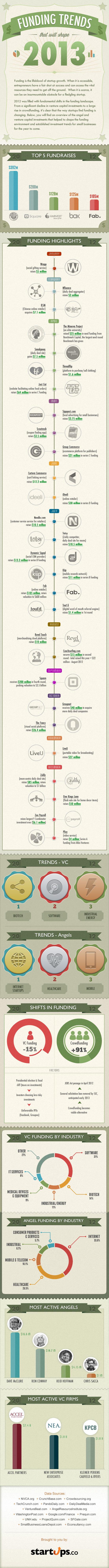 Venture-Capital-Trends