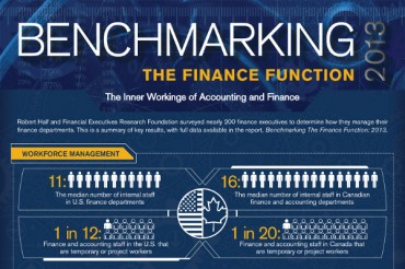 What is Benchmarking in Finance and Accounting?