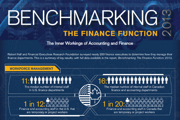 What is Benchmarking in Finance and Accounting
